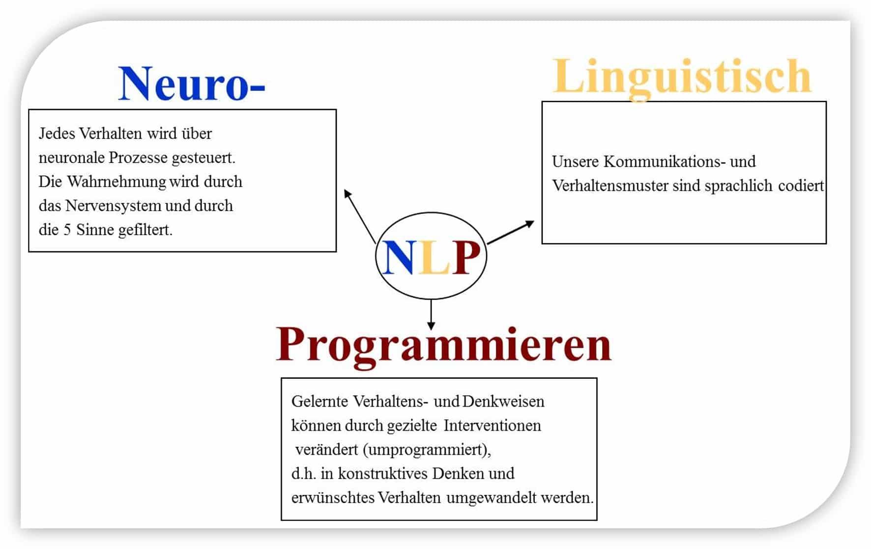 NLP lernen, Neurolinguistische Programmierung, NLP Ausbildung