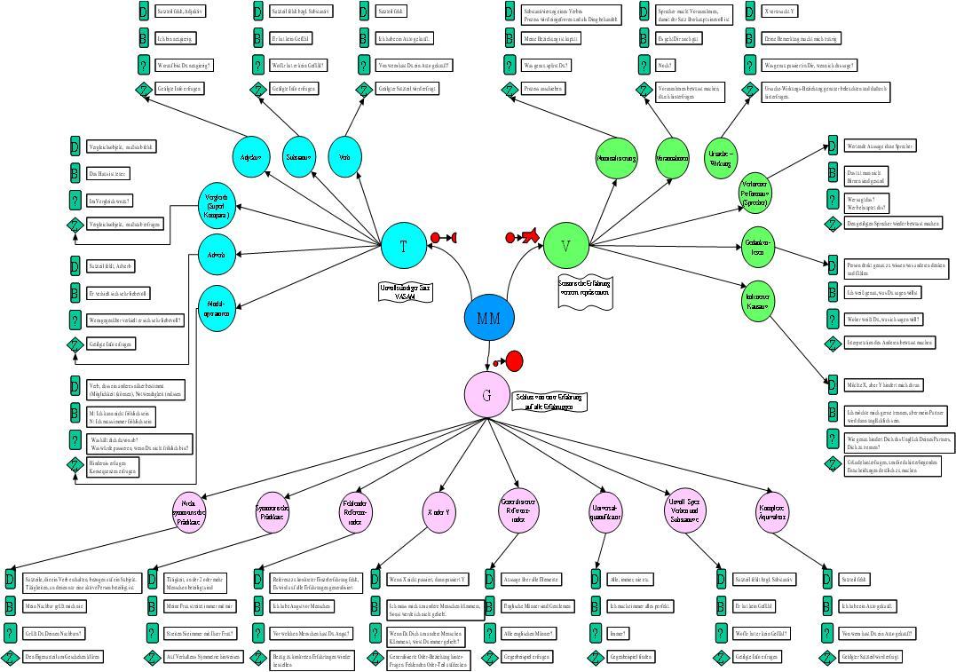NLP Metamodell der Sprache