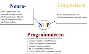 Was ist NLP? Lexikon, Begriffe, Definitionen, Bedeutung