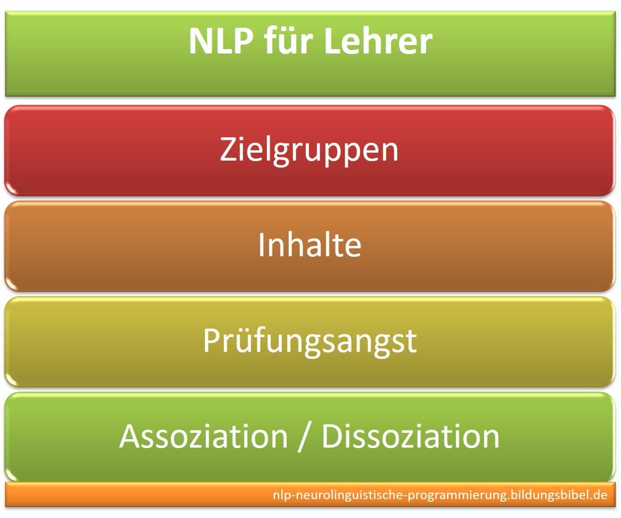 NLP Lehrer Seminar, Pädagogik, Weiterbildung, Fortbildung